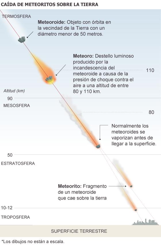Formación de bólidos y meteoritos.